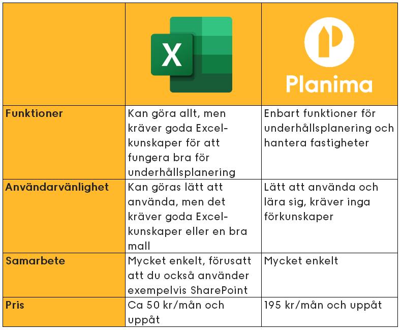 Tabell som beskriver skillnaderna mellan Excel för underhållsplan och Planima