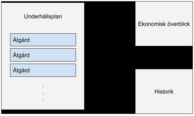 Ett diagram som visar hur en bra underhållsplan består av åtgärder, ekonomisk överblick och historik