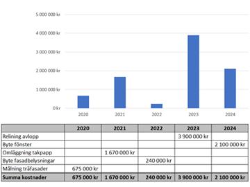 Exempel på enkel underhållsplan i Excel med stapeldiagram och tabell.