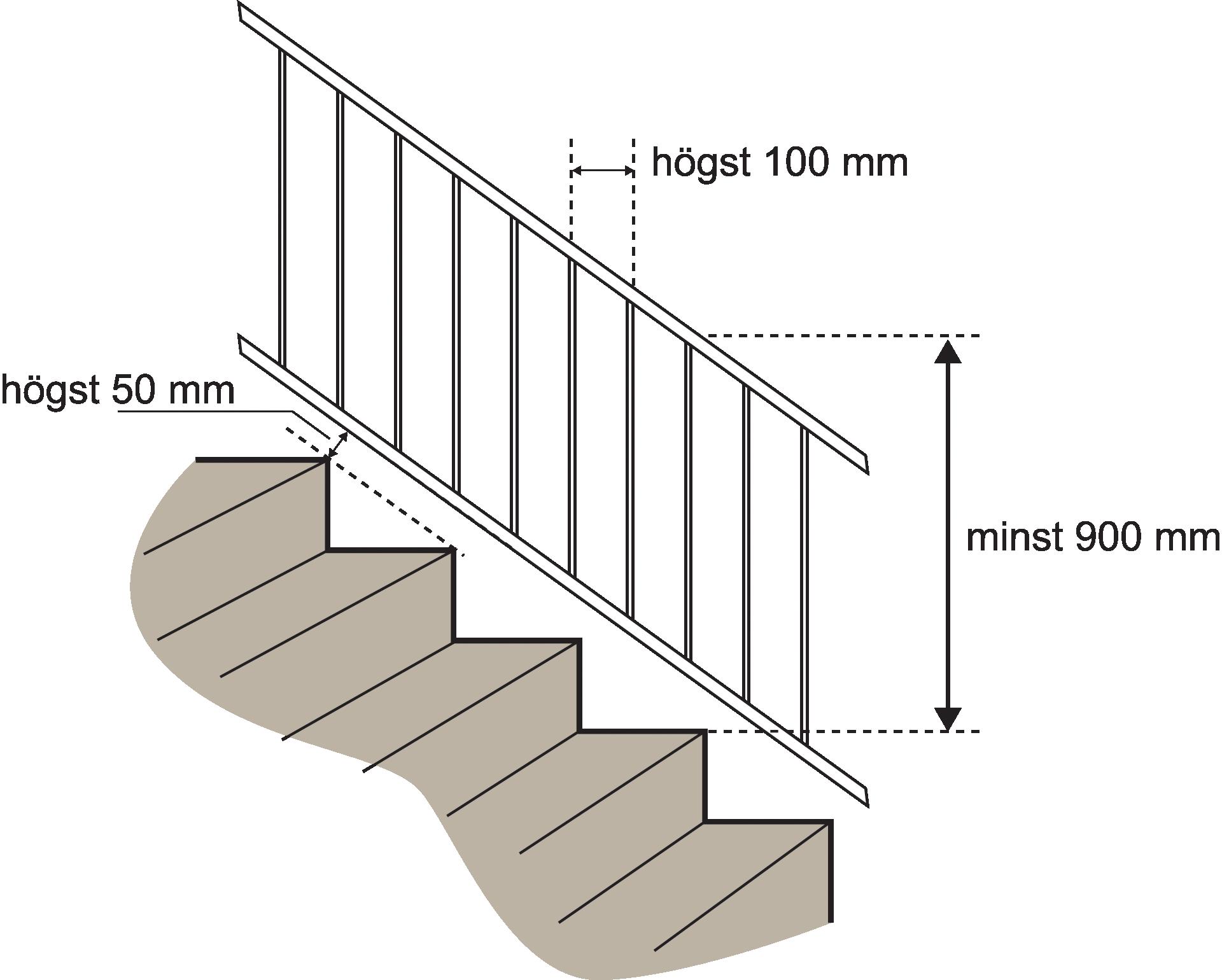 Bild ur Boverkets Byggregler som exempel på lagkrav hur en trappa ska byggas
