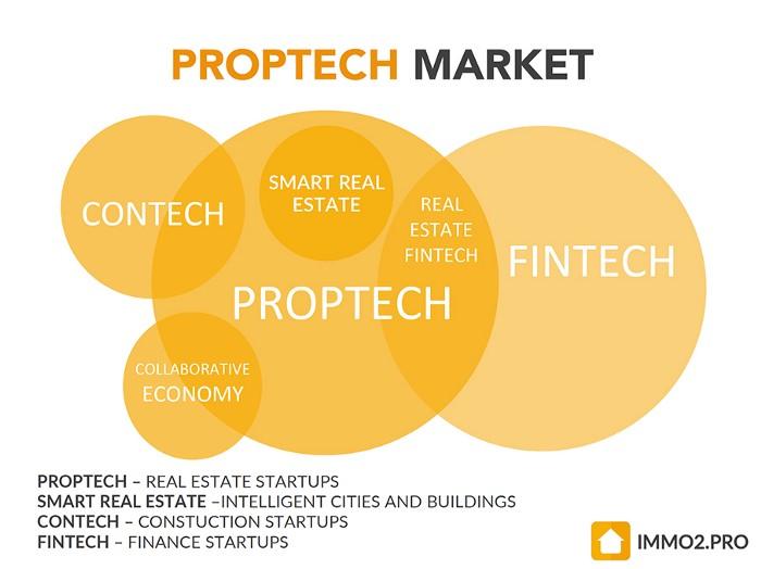 Venn-diagram som visar hur området proptech hänger ihop med närliggande tech-områden.