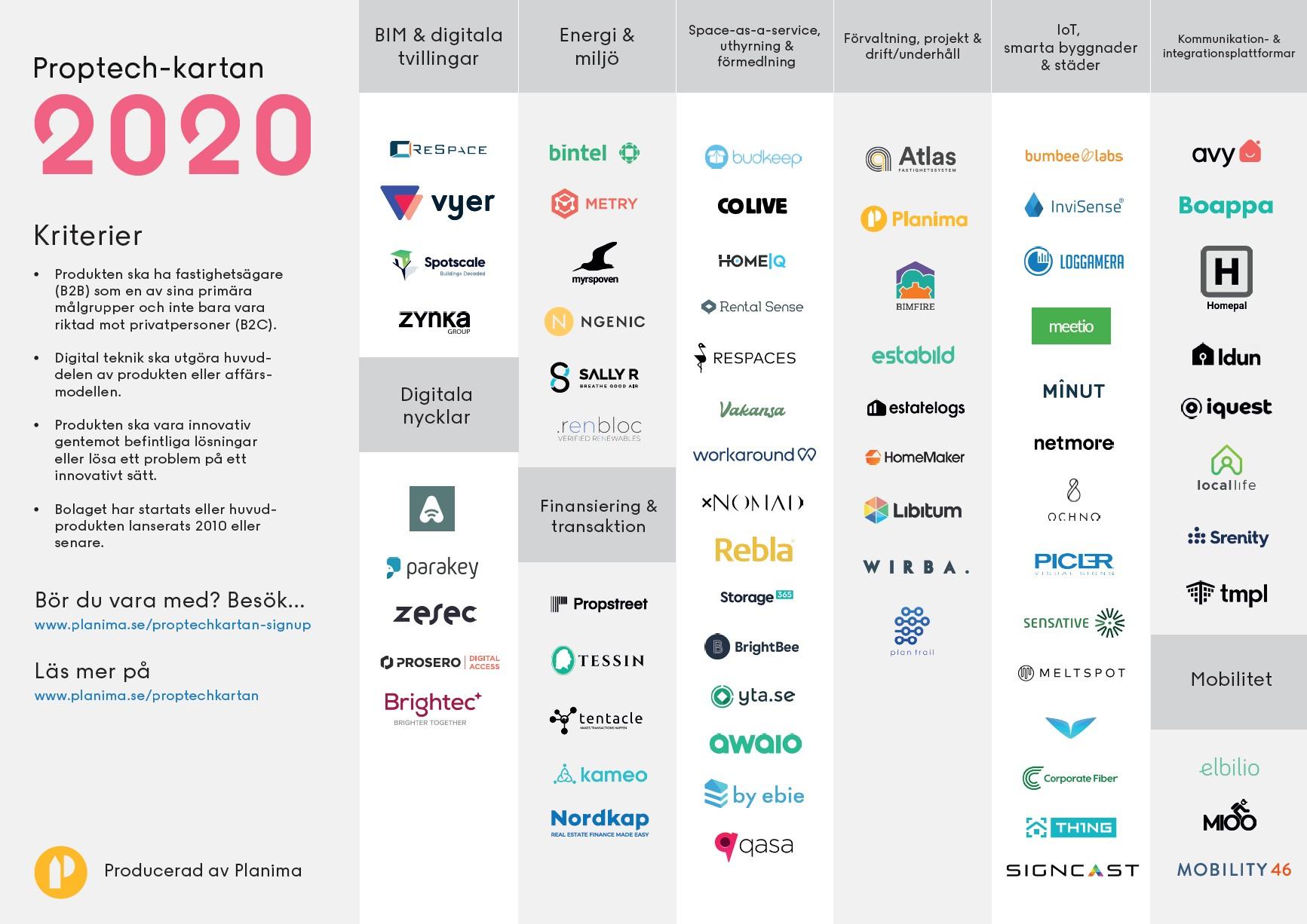 Proptech-kartan: Planimas översikt över alla proptech-startups i Sverige.