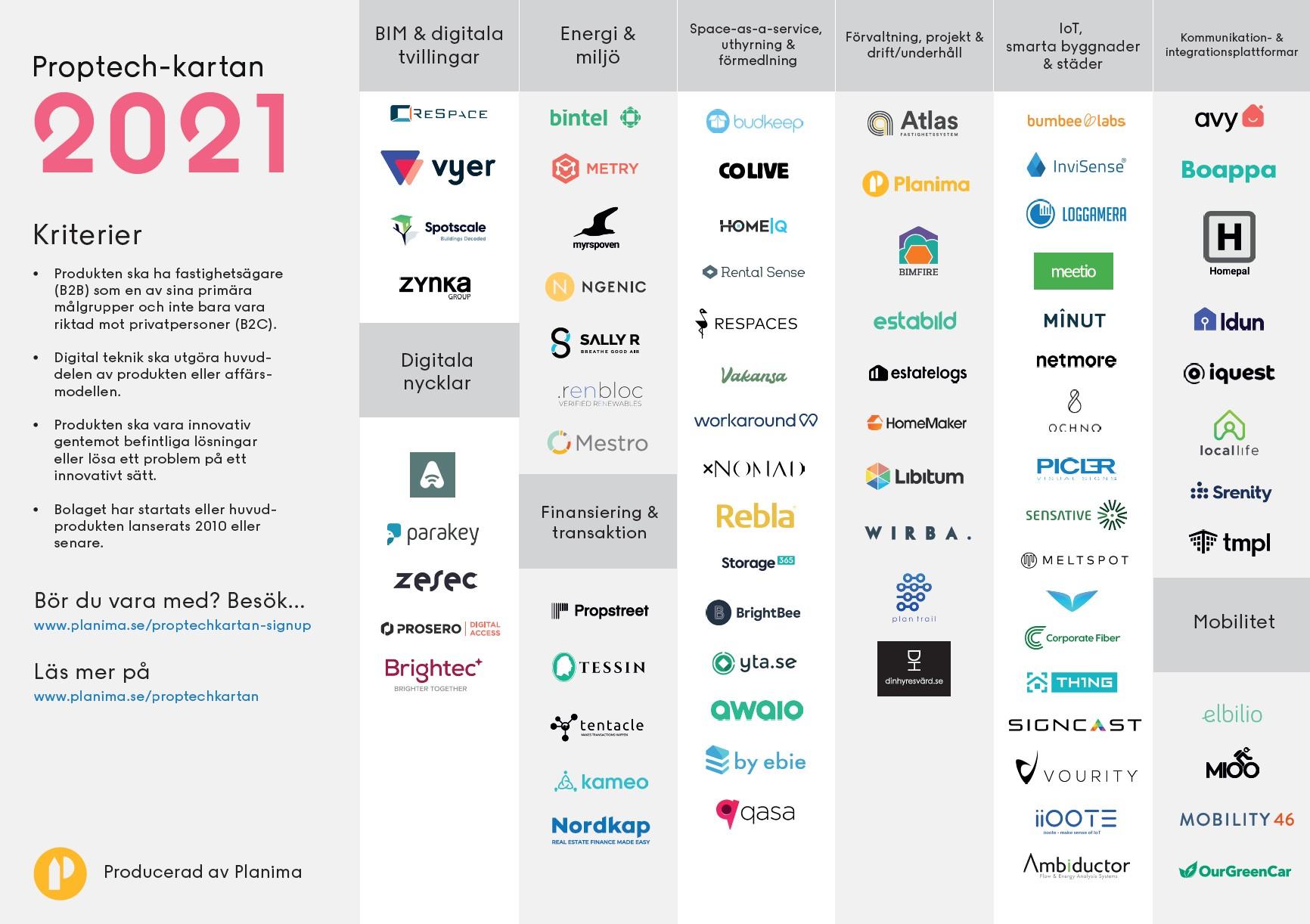 Proptech-kartan, en överblick över alla proptech-startups i Sverige med logotyp för varje företag.